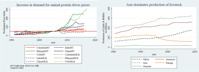 Graph showing the increase in demand for animal protein driving prices. Graph showing Asia dominating production of livestock.
