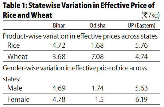 table indicates statewide variation among Bihar, Odisha and eastern Uttar Pradesh) in effective price of Rice and Wheat
