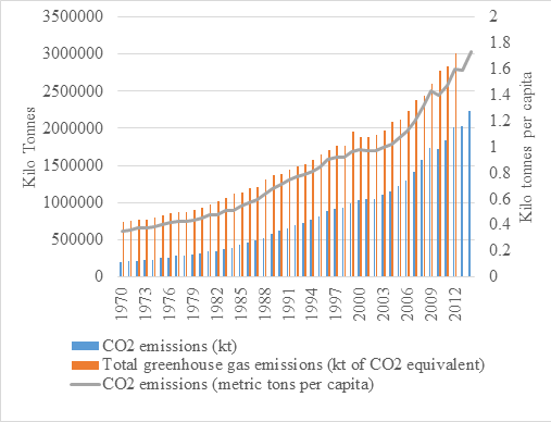 graph showing India's per capita emissions rising over time