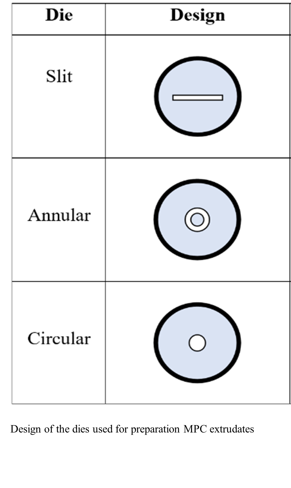 Chart showing designs for slit, annular, and circular shapes
